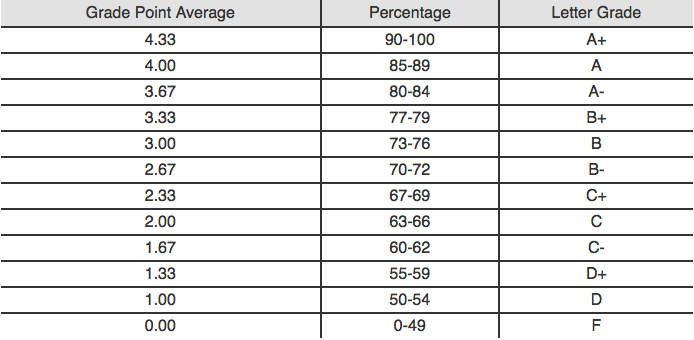 Grade Point Average – Gpa Chart